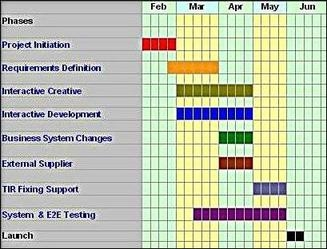 Creating a Project Plan, a high level project management milestones plan