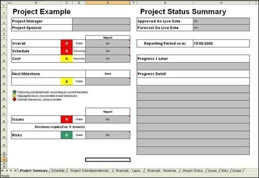 Project Management Report Status Summary Of Risks Issues Next Milestone Cost