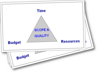 Project Scope Triangle, the control of which is vital to the success of a project