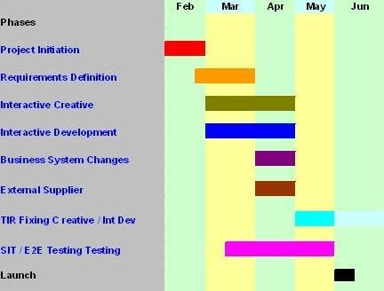 ProjectManagement com - Software Development Project Plan
