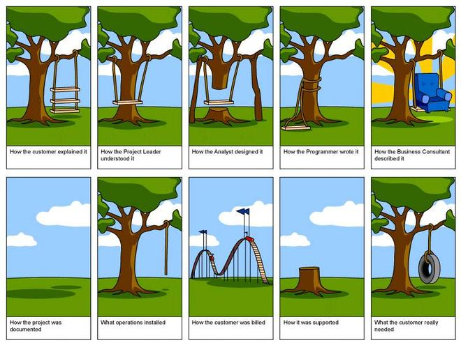 Business Requirements Management, which shows how a project can go horribly wrong when the BRD isn't properly documented or understood