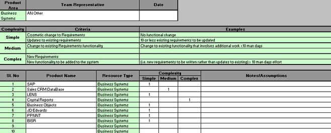Estimating Project Costs, demonstrating an example spreadsheet which some Organisations use for project cost estimation in order to determine a project budget