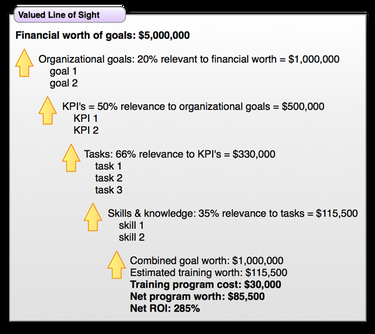 Valued Line of Sight diagram which demonstrates the financial benefit of training